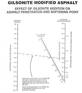 Gilsonite modified asphalt