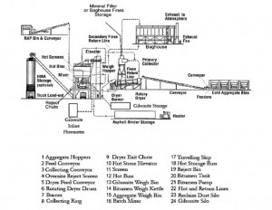 Gilsonite Batch Plant Pug Mill Mixing